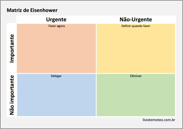 produtividade-arquiteto-Matriz-de-Eisenhower