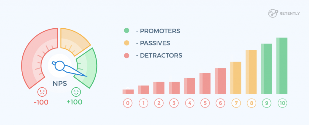 como-conseguir-indicacoes-de-clientes-net-promoter-score