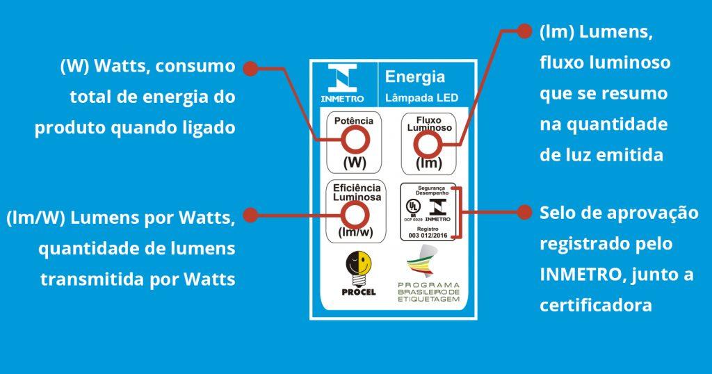 certificacao-inmetro-lampadas-led-etiqueta