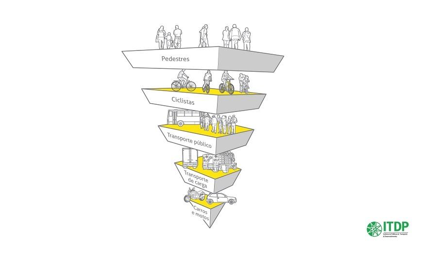 o-que-e-mobilidade-urbana-piramide