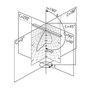 curva-fotometrica-representacao-curva-polar