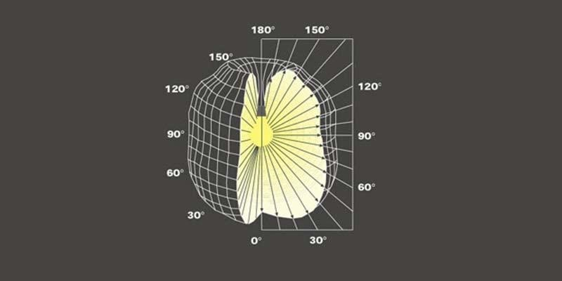 curva-fotometrica-representacao-tridimensional