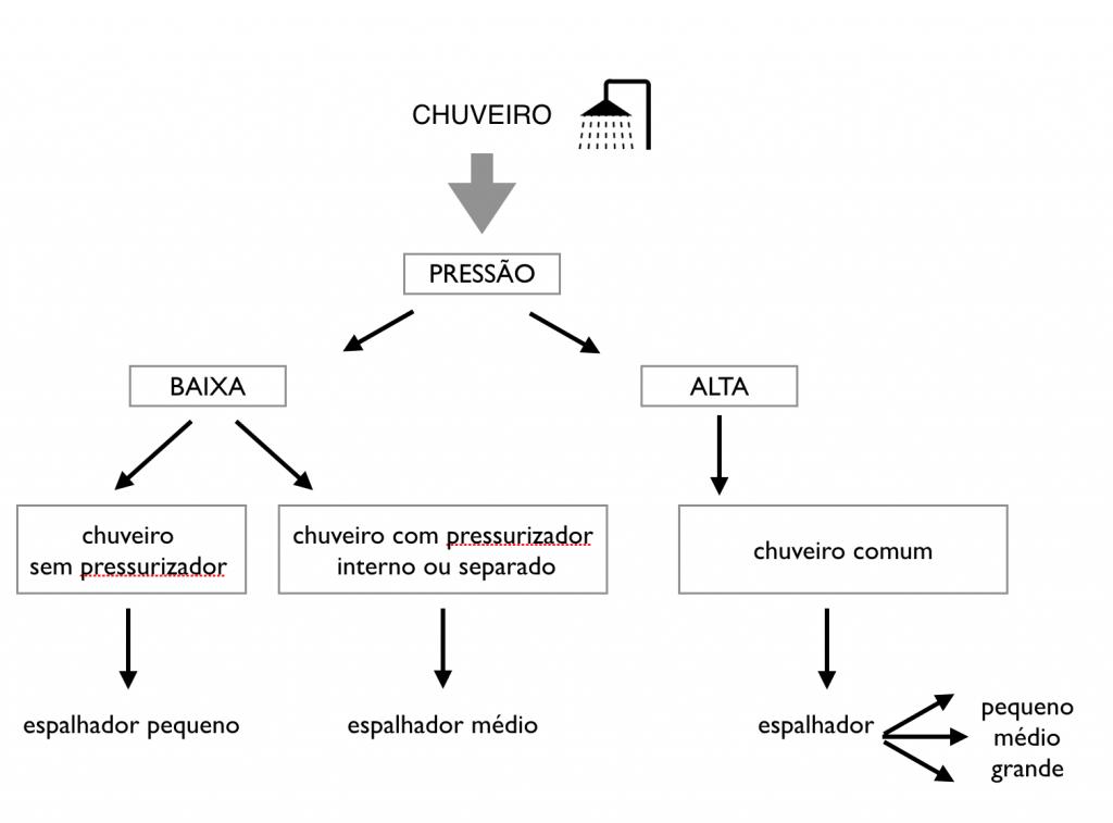 como-escolher-chuveiro-organograma-pressao