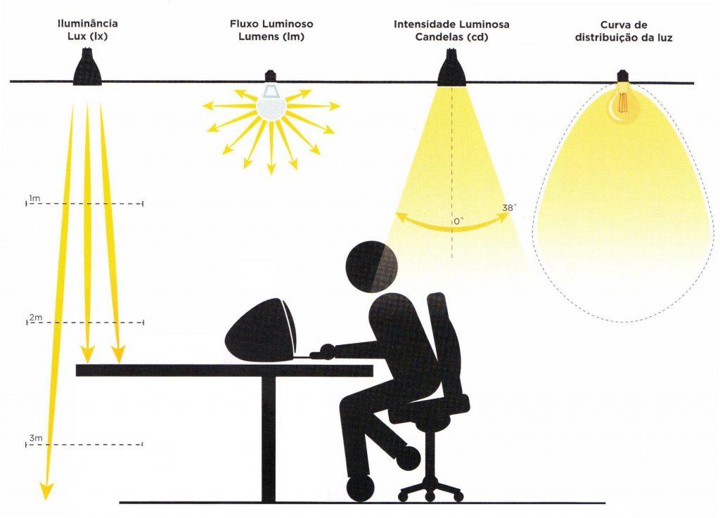 conceitos-luminotecnicos-lux-lumens-candelas-e-curva-de-distribuicao