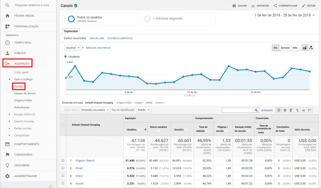 para-que-serve-o-google-analytics-origem-do-trafego