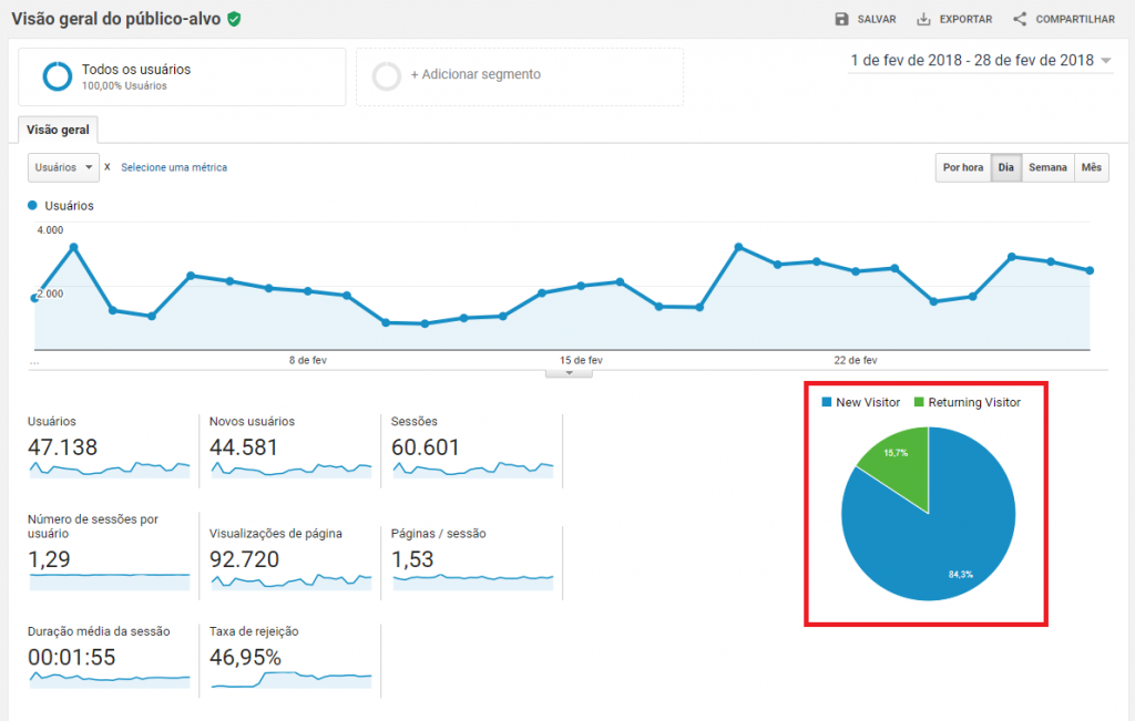 para-que-serve-o-google-analytics-visitantes-recorrentes
