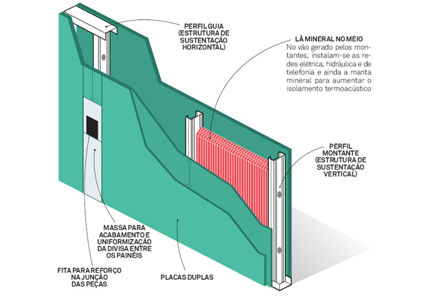 como-funciona-drywall-esquema-protecao-acustica