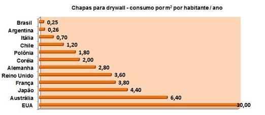 como-surgiu-o-drywall-consumo-por-m2-ao-ano