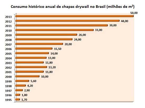 como-surgiu-o-drywall-consumo-no-brasil