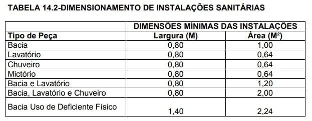 projeto-de-banheiro-publico-tabela-de-dimensionamento