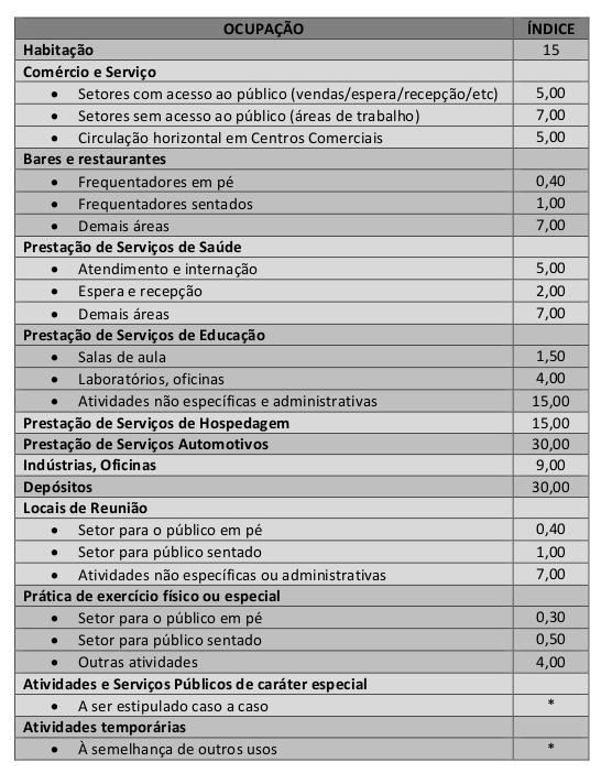 tabela-indice-para-lotacao