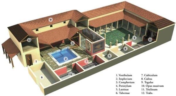 Estilos de arquitetura: Esquema de casa romana antiga