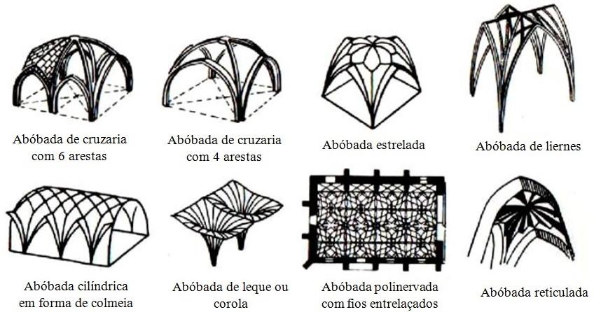 arquitetura-gotica-abobadas