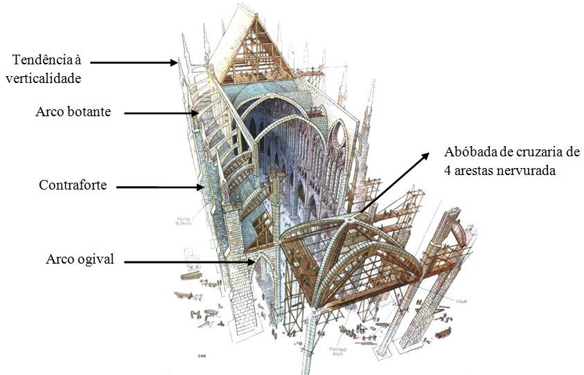 arquitetura-gotica-estrutura-catedral-gotica