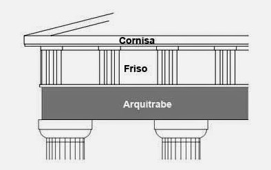 arquitetura-grega-cornisa-friso-arquitrabe