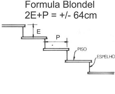 Cálculo de escada: Fórmula de Blondel
