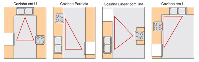 como-projetar-uma-cozinha-triangulo-de-trabalho