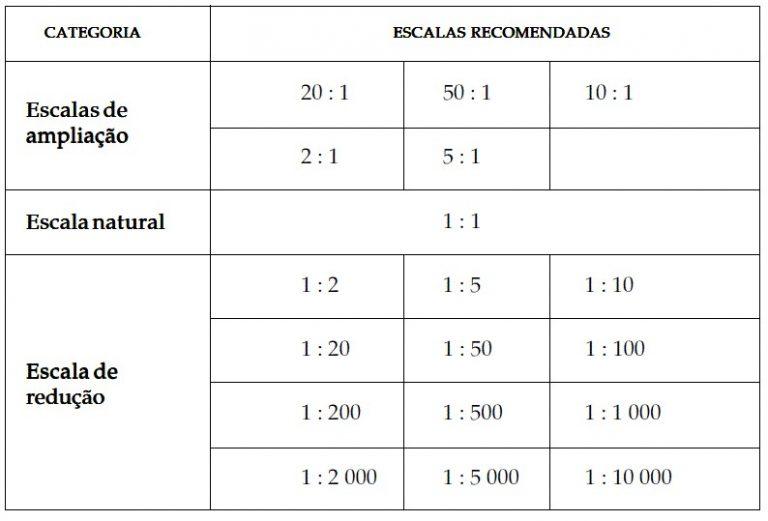 escala de projetos arquitetonicos tipos de escala 1 768x521 - Você realmente sabe como utilizar escalas na arquitetura?