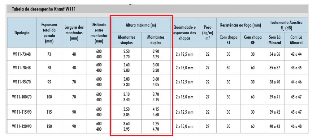 especificacao-drywall-tabela-altura