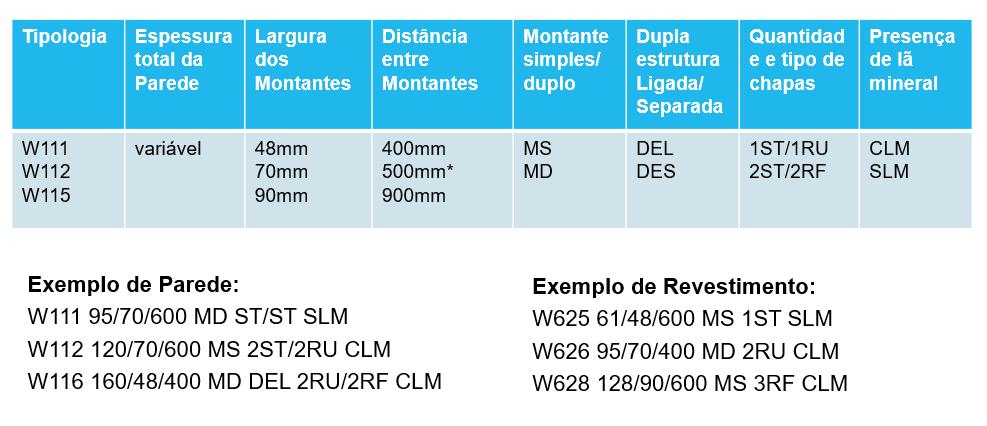 especificacao-drywall-tabela