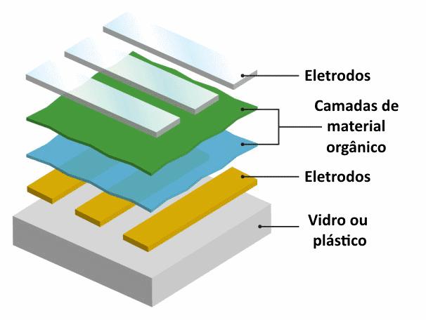 amoled-vs-oled-componentes-oled