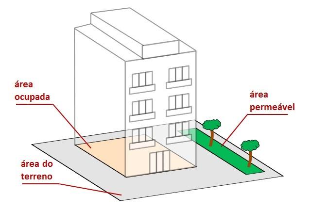 como-calcular-taxa-de-permeabilidade-2