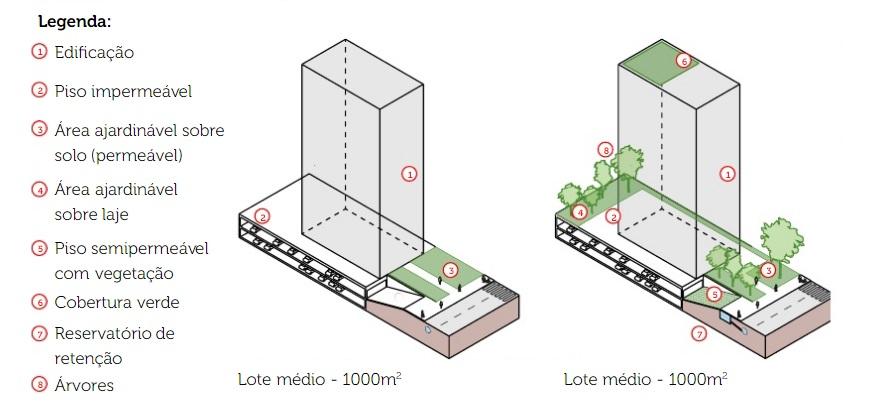 como-calcular-taxa-de-permeabilidade-desenvolvimento-urbano-sustentavel