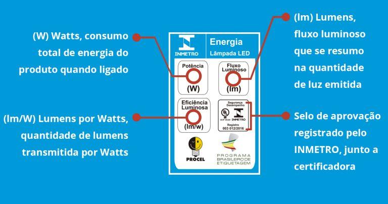 curso-iluminacao-certificacao-do-inmetro-para-lampadas-led