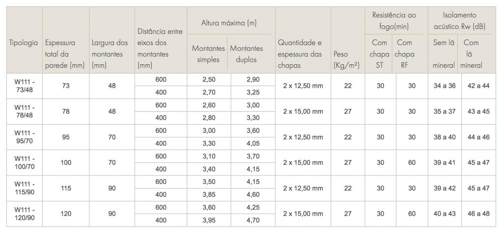 passo-a-passo-drywall-tabela-desempenho