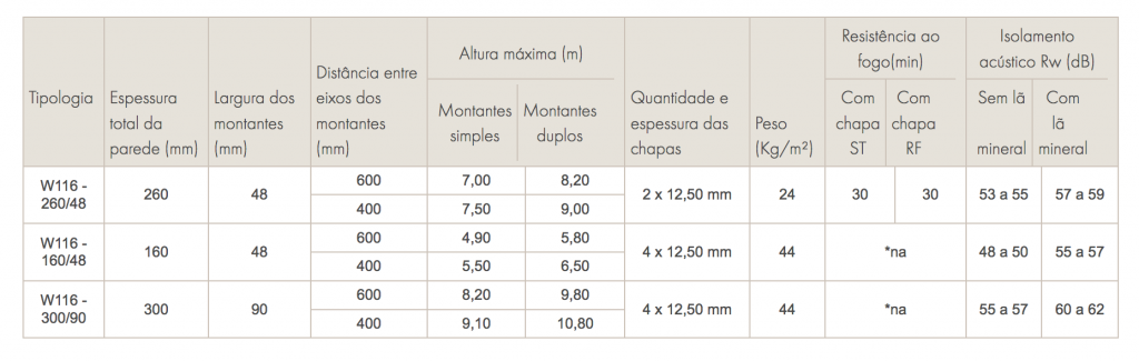 tabela-de-desempenho-drywall-w116