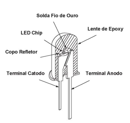 o-que-e-led-componentes