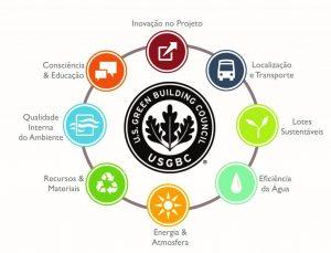 orientacao-solar-arquitetura-certificacao-leed