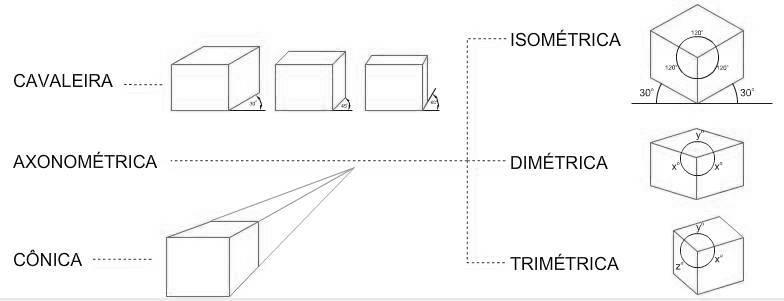 desenho-tecnico-tipos-de-Perspectivas