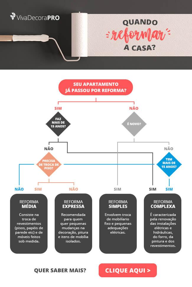 Infográfico - Quando Reformar a Casa?