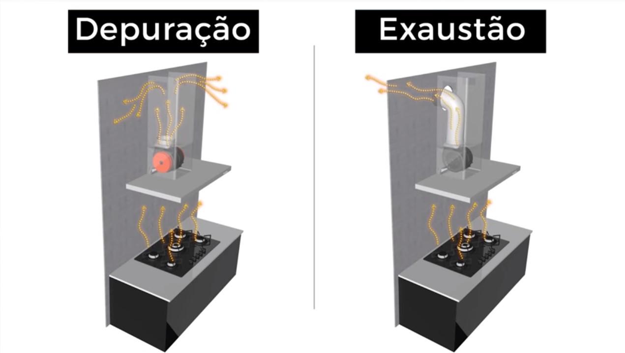 Coifa ou depurador: diferença entre depuração e exaustão