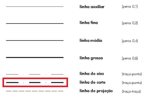 Corte de planta baixa: linha de corte