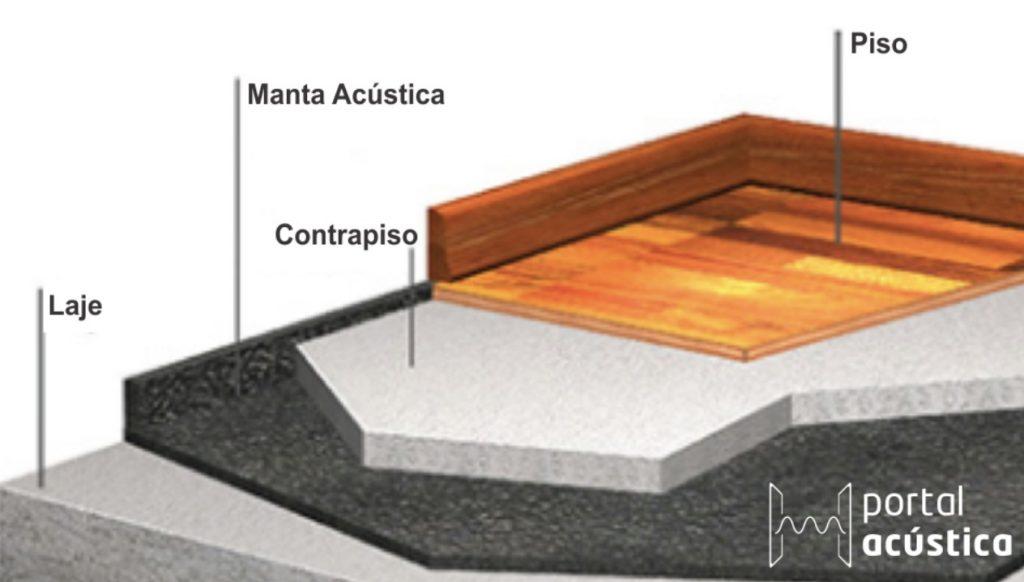 Manta para piso: esquema de aplicação da manta sob o contrapiso