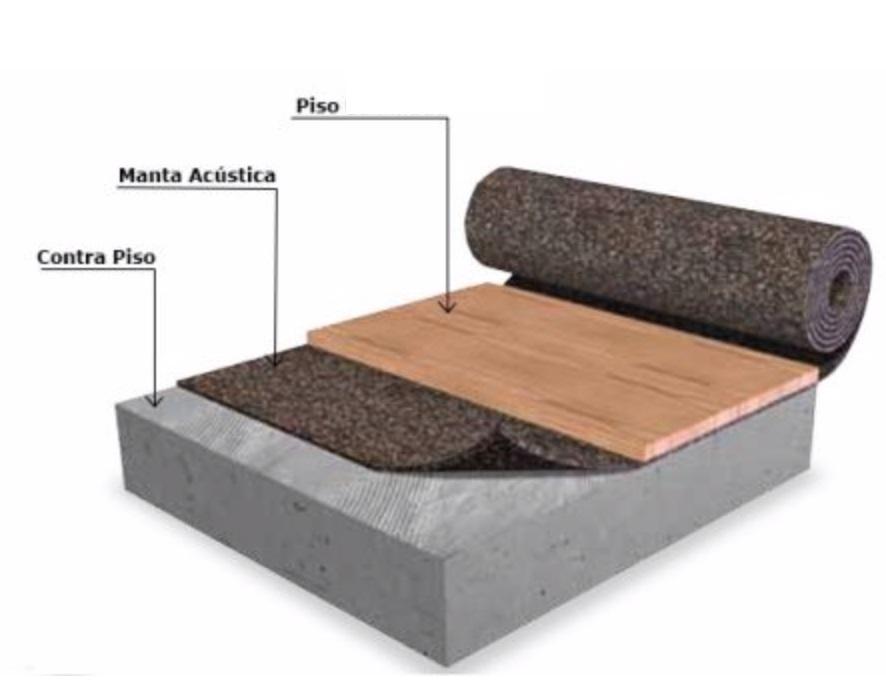 Manta acústica para piso: esquema de aplicação