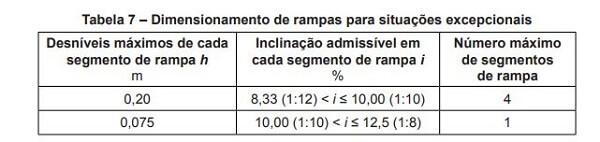 Cálculo de rampa acessível: Cálculo de rampa acessível em caso de reforma