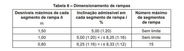 Cálculo de rampa: cálculo de rampa acessível