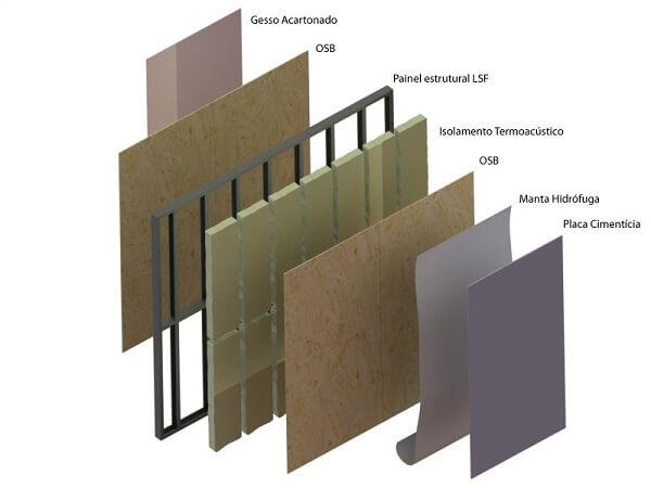 Estructura de acero: pared interna y externa