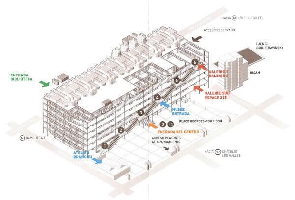 Centro Georges Pompidou: Guia do Museu
