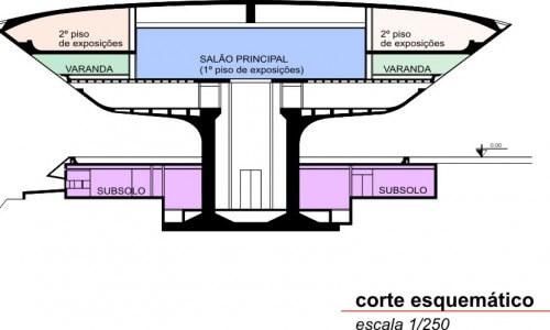 Museu de Arte Contemporânea de Niterói: Corte esquemático