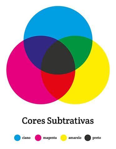Cores primárias: cores subtrativas