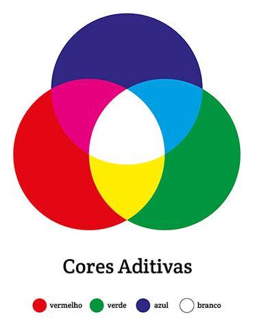 Cores primárias: tríade aditiva