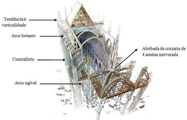 Arquitetura e urbanismo: estrutura de uma catedral gótica
