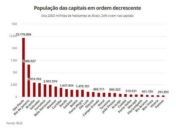 Maiores cidades do mundo: população das capitais brasileiras