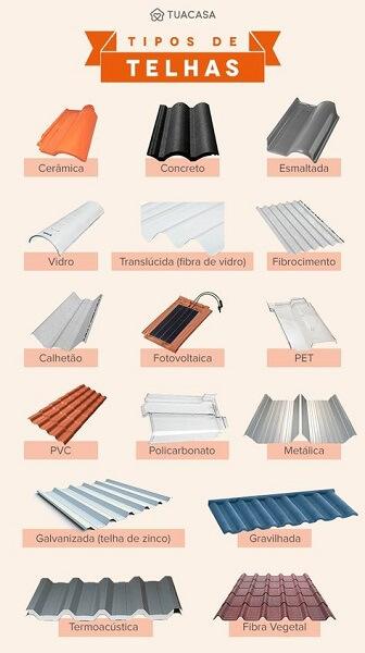 Inclinação de telhado: tipos de telhas (fonte: Tua Casa)