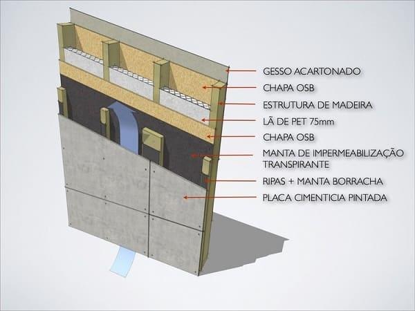 Wood Frame: estrutura da parede (fonte: Archdaily)