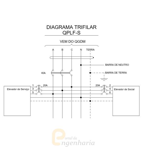 Diagrama unifilar: exemplo de diagrama trifilar (foto: portal da engenharia)